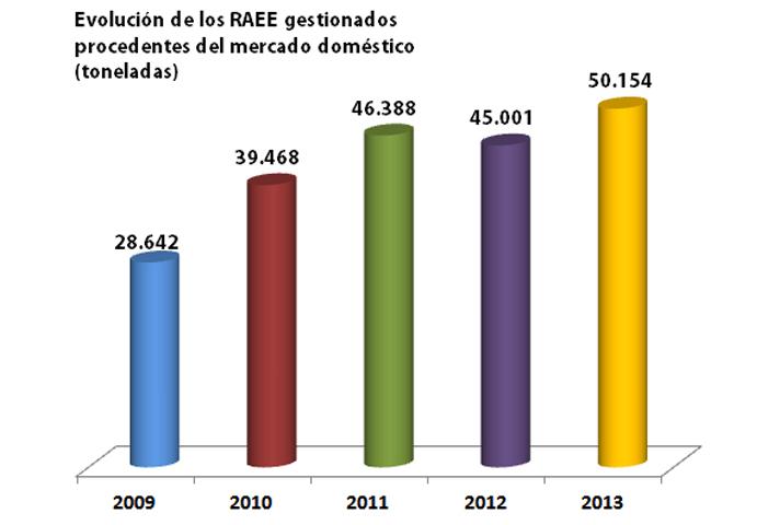 Esta cifra supone un incremento del 11% respecto a los resultados de 2012
