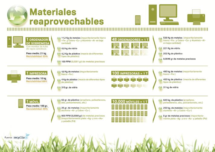 Según Recyclia, de un ordenador de sobremesa se recuperan más de 11 kg de metales comunes, 4.6 kg de vidrio y 4.2 kg de plástico