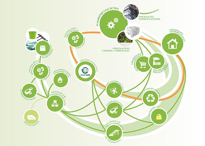 anape sigue trabajando para conseguir el objetivo de no tener residuos de EPS en vertedero para 2025