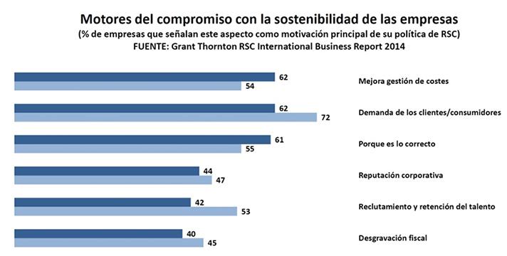 El 42% de los empresarios españoles encuestados afirma editar memorias de sostenibilidad, frente al 28% de media en la Eurozona