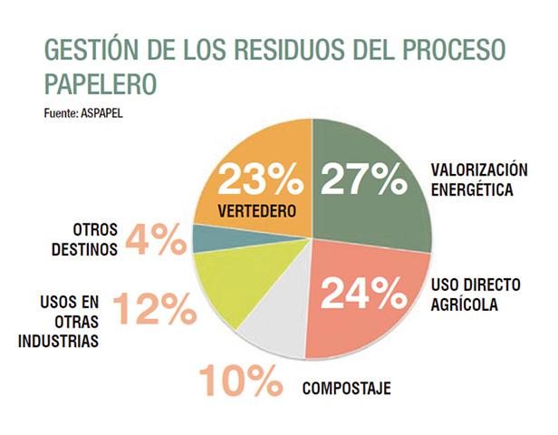 El 77% de los residuos de fabricación de la industria papelera se valorizan por distintas vías