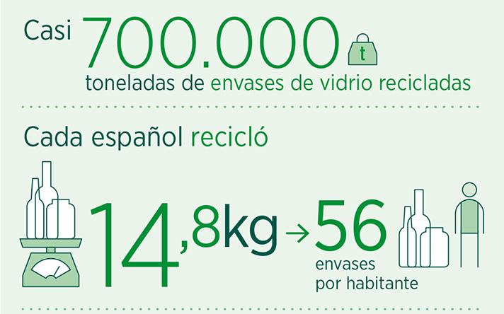 La media del reciclado en España es de 56 envases por habitante