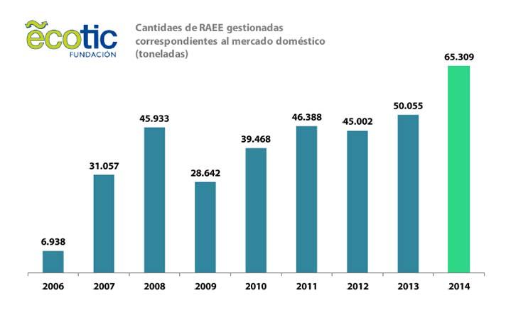 Esta cifra constituye un hito histórico en sus resultados, con un crecimiento del 30,5% respecto a 2013