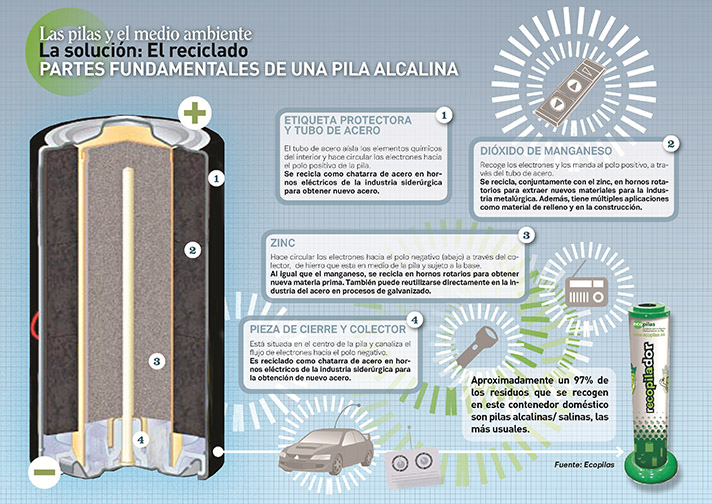 Según la fundación Ecopilas, en España se consumen y desechan cada año 400.000.000 de pilas de todas clases