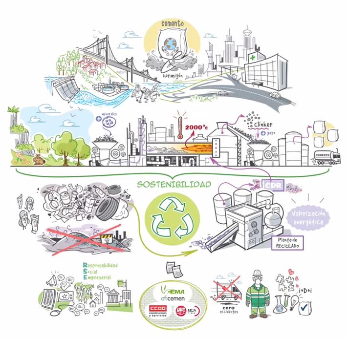 Se ha editado un vídeo conmemorativo sobre la fabricación del cemento y la economía circular