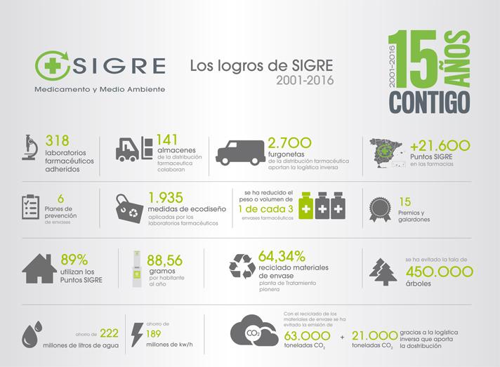 Con esta campaña, Sigre refuerza el mensaje de compromiso medioambiental que el sector farmacéutico ha asumido con este proyecto