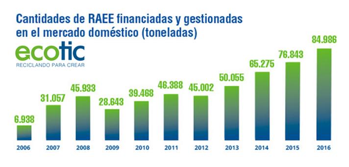 Desde el inicio de su actividad en el año 2005, ha financiado y gestionado más de 530.000 toneladas de residuos