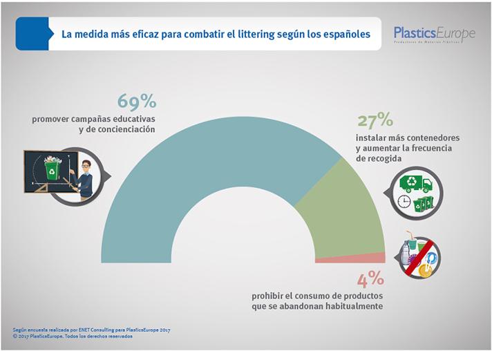"""7 de cada 10 españoles no creen que prohibir o reducir el consumo de productos sea una medida eficaz para reducir el """"littering"""""""
