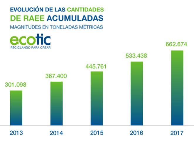 Desde el inicio de su actividad en 2005, ha financiado y gestionado más de 622.000 toneladas de residuos de aparatos eléctricos y electrónicos (RAEE).