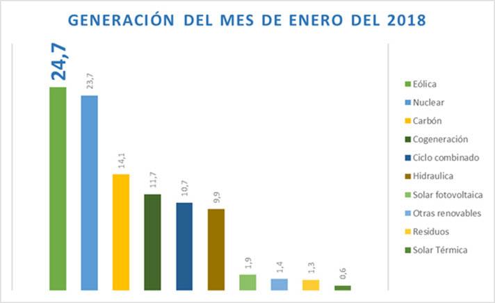 La energía eólica ha producido el 24,7% de la producción total en España