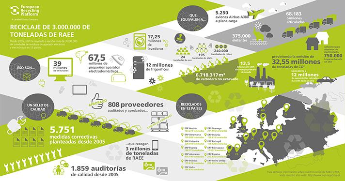 ERP contribuye a favorecer la economía circular en Europa