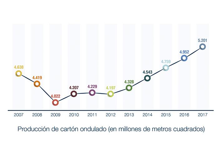 La media de consumo de cartón por habitante en 2017 se situó en 59,62 kg, dos puntos más que en 2016