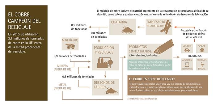 Según los últimos datos del International Copper Study Group (ICSG), alrededor del 50% del cobre que se utiliza en Europa proviene del reciclaje