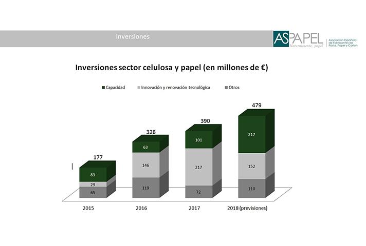Inversiones en millones de euros