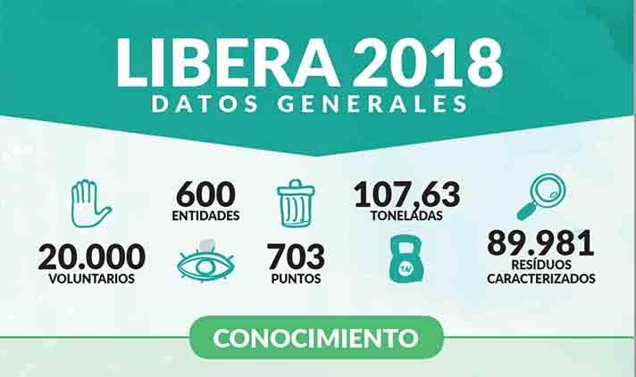 El proyecto Libera se consolida con 20.000 ciudadanos y una red de 600 entidades luchando contra la basuraleza