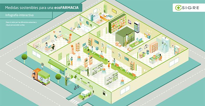SIGRE lanza la web ecoFARMACIA