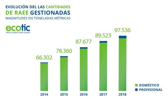 Ecotic gestionó cerca de 100.000 toneladas de residuos eléctricos y electrónicos en 2018