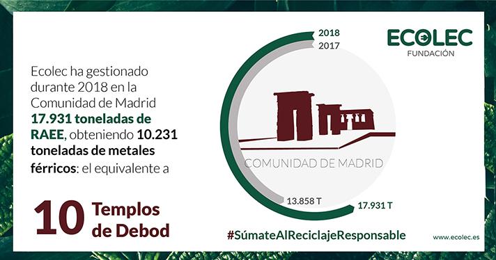 La Comunidad de Madrid gestiona a través de ECOLEC la recogida de 17.931 toneladas de residuos eléctricos y electrónicos