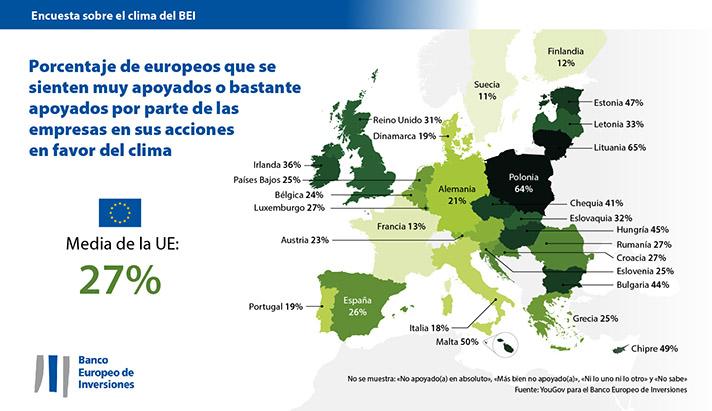 Los españoles reconocen el liderazgo de la UE en la lucha contra el cambio climático, pero exigen más esfuerzos