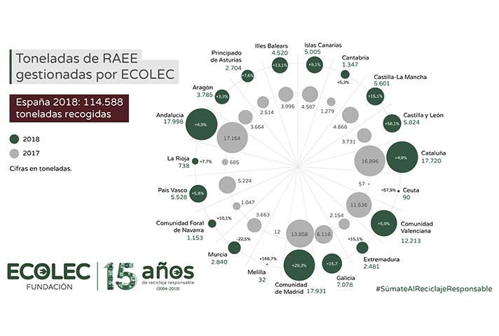 En 2018 Ecolec incrementó en un 11% la cantidad de RAEE gestionado con respecto al año anterior