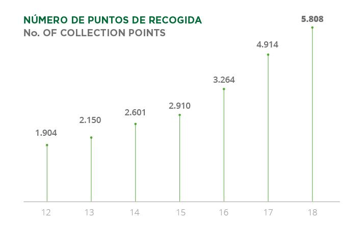 Crecen más de un 20% las cifras de recogida de la Fundación Ecolum