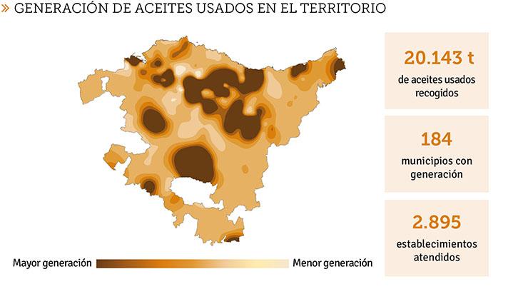 En cuanto a la dispersión territorial, fue necesario recoger aceite usado en 184 municipios vascos
