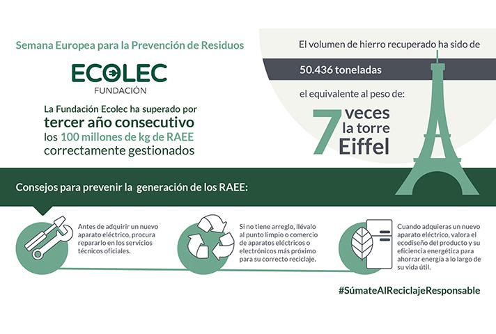 Fundación Ecolec supera las 100.000 toneladas de residuos electrónicos recogidos