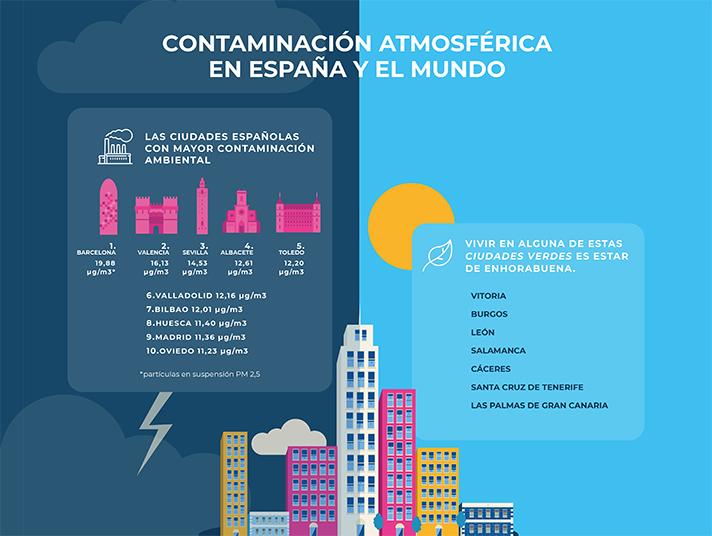 Barcelona, Valencia y Sevilla, las ciudades con el aire más contaminado de España