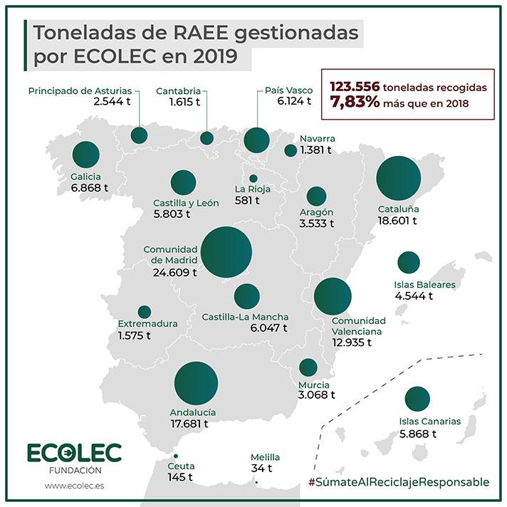 En 2019 la cantidad de RAEE gestionado ha aumentado en un 7,8% respecto al ejercicio anterior