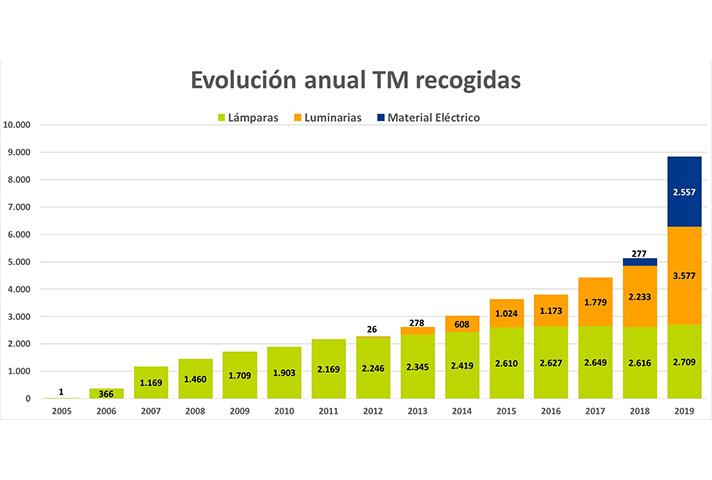 Del total, 6.286 toneladas corresponden a residuos de iluminación y 2.557 toneladas a residuos material eléctrico y electrónico