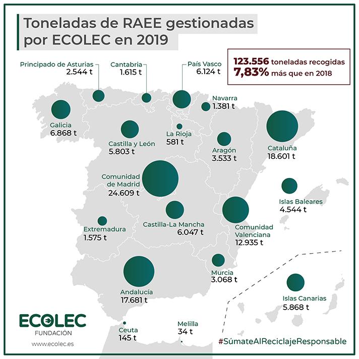 En 2019 la cantidad de RAEE gestionado aumentó en un 7,8% respecto al ejercicio 2018