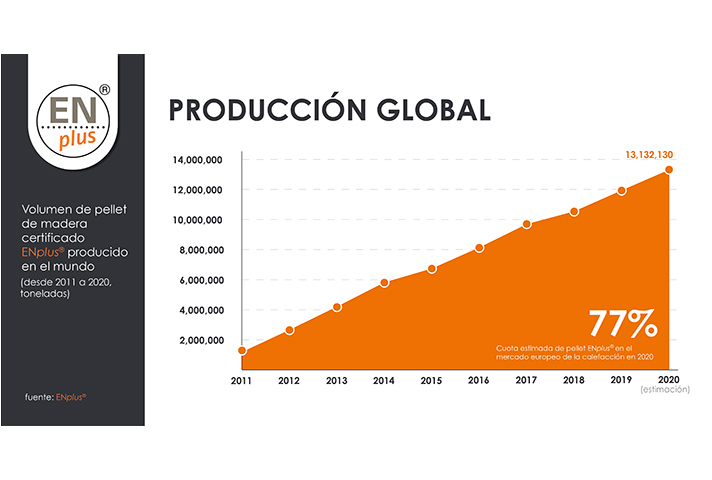 1.000 empresas fabrican y distribuyen pellet certificado ENplus® en todo el mundo