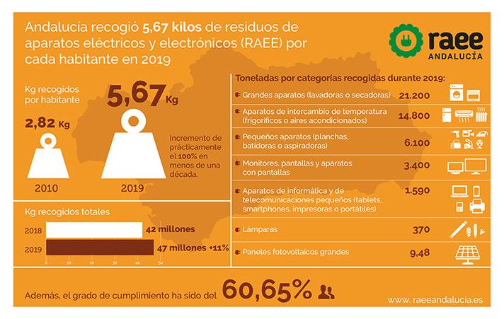 Andalucía logra recoger más de 47 millones de kilos de residuos de aparatos eléctricos y electrónicos (RAEE) durante 2019