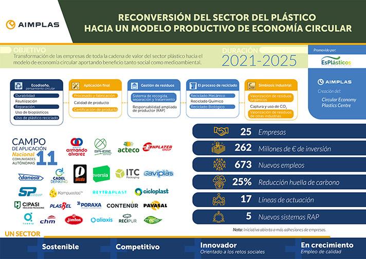 El sector de los plásticos invertirá más de 260 millones de euros para la Recuperación Verde