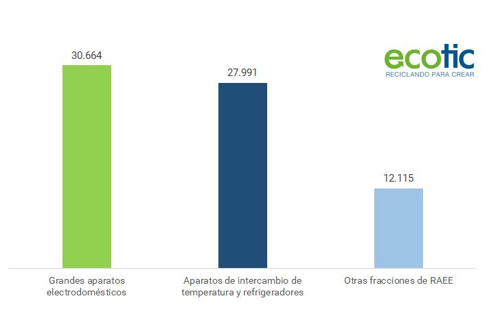 La distribución es el principal canal de recogida de residuos de aparatos eléctricos y electrónicos