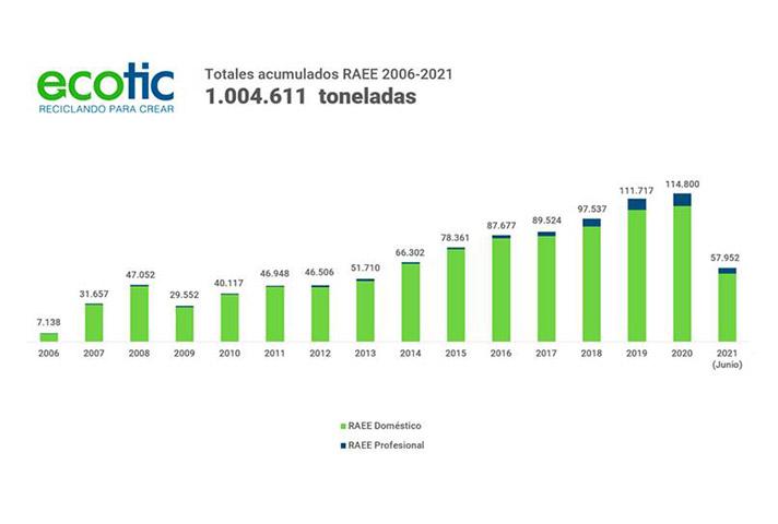 Ecotic supera el millón de toneladas de residuos eléctricos y electrónicos gestionadas en su 15º aniversario