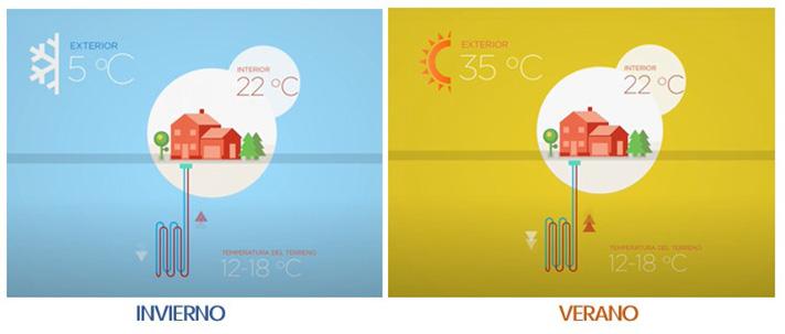 Mejor calificación energética con una sola instalación para los sistemas de calor y frío (Fuente: GEOPLAT)