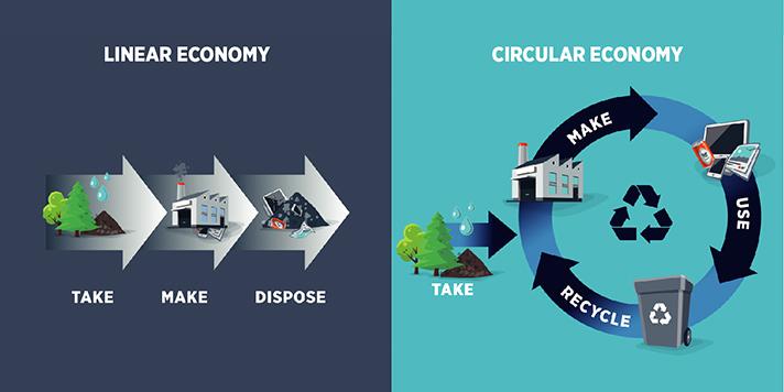 La transición de una economía linear basada en un enfoque de
